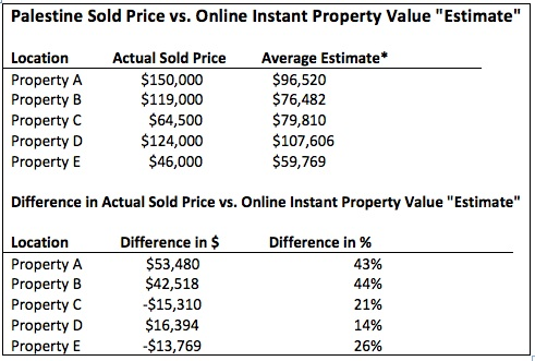 CAN A ROBOT GIVE AN ACCURATE HOME VALUE? VM vs sold price