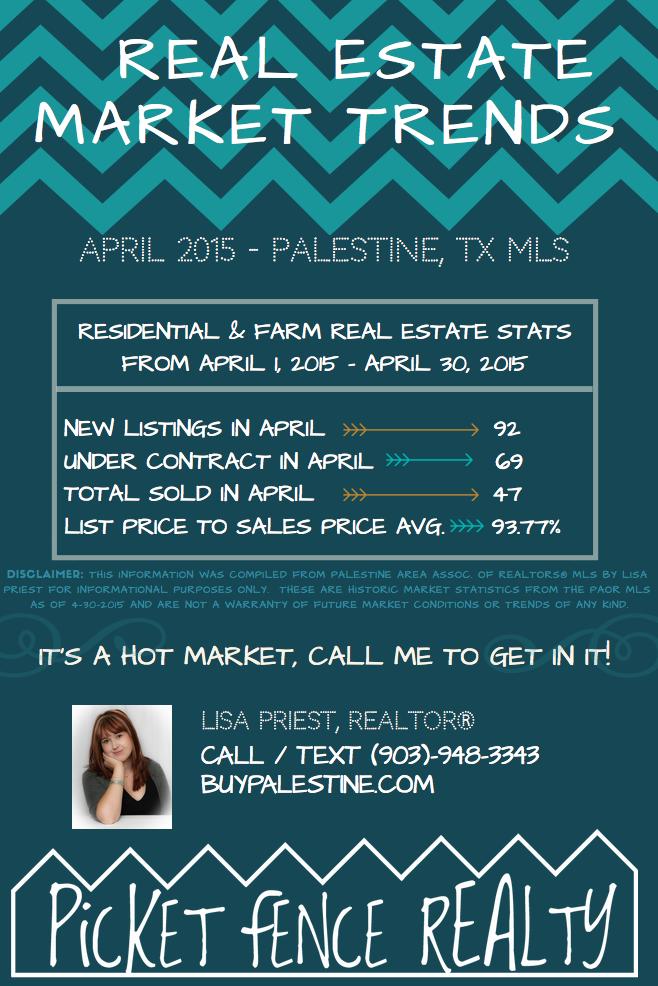 Palestine TX Real Estate Market Trends Report - April 2015