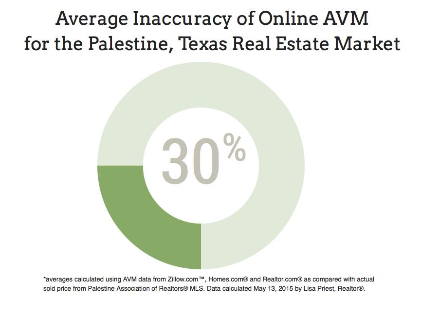 average innacuracy of online AVM for palestine, tx real estate market