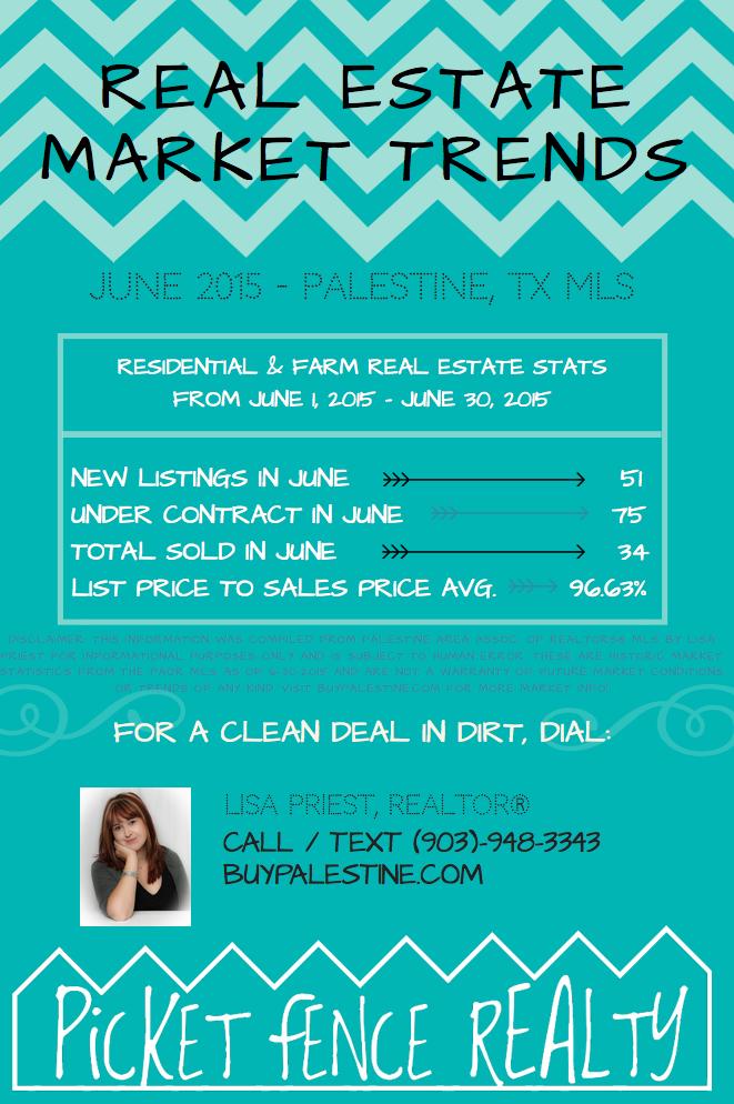 Palestine TX Real Estate Market Trends Report – June 2015