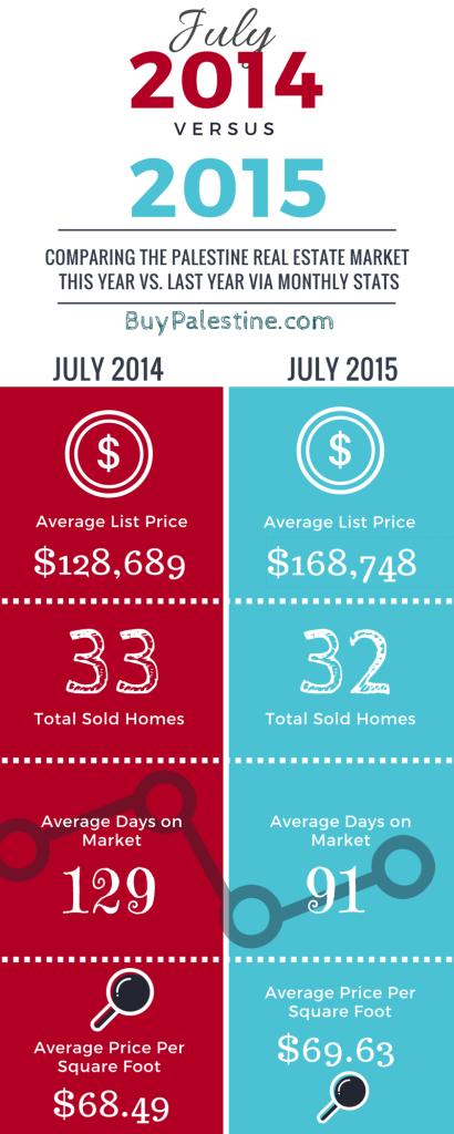Palestine TX Real Estate Market Trends Report – July 2015 2
