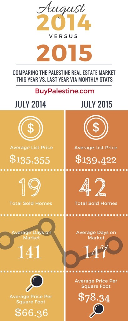 Palestine TX Real Estate Market Trends Report – August 2015