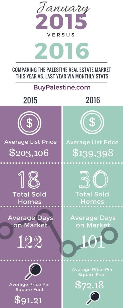 Palestine Real Estate Market Report– January 2016 historical market data