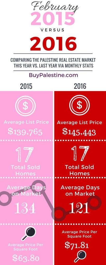 Palestine Real Estate Market Report– February 2016 realtor