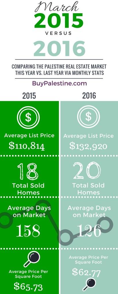Palestine TX Real Estate Market Report– March 2016